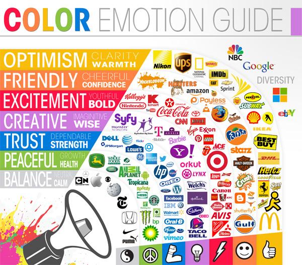 Les critères essentiels à la réussite d'un logo