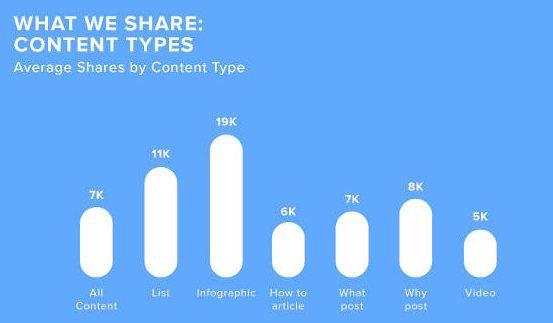 L'attribut alt de cette image est vide, son nom de fichier est etude-partages-reseaux-sociaux-2.jpg.